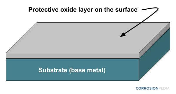 Figure 1. Zinc oxide layer provides barrier protection to the underlying substrate.