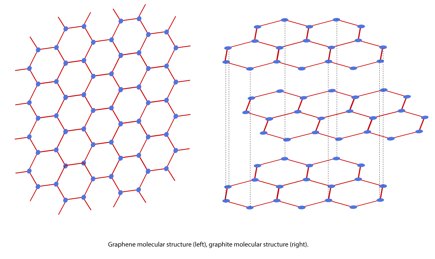 Figure 1. Graphene molecular structure (left), graphite molecular structure (right).