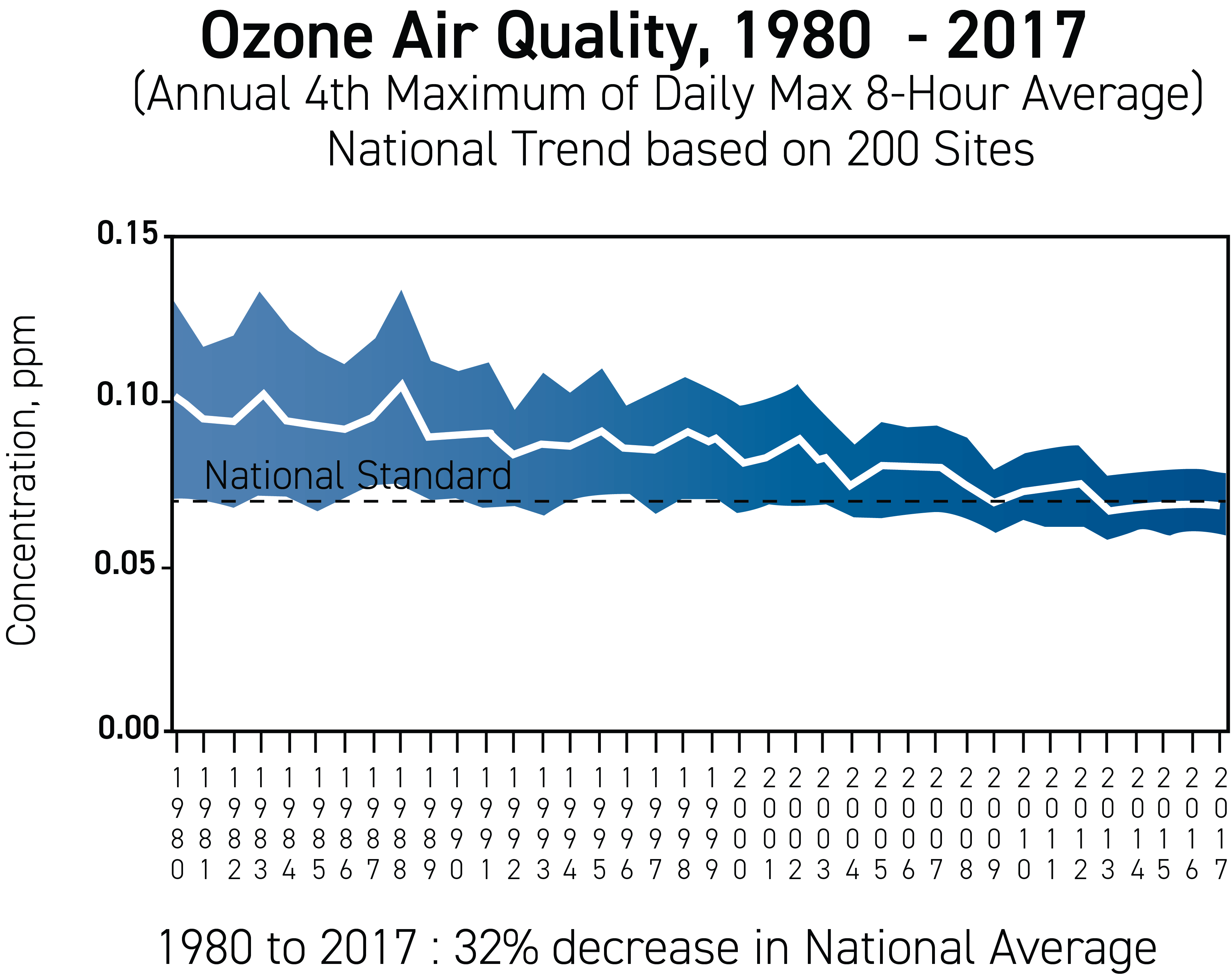 Figure 2. Ozone air quality over time.