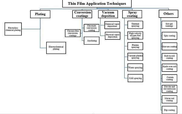 Figure 1. Application techniques of thin films.