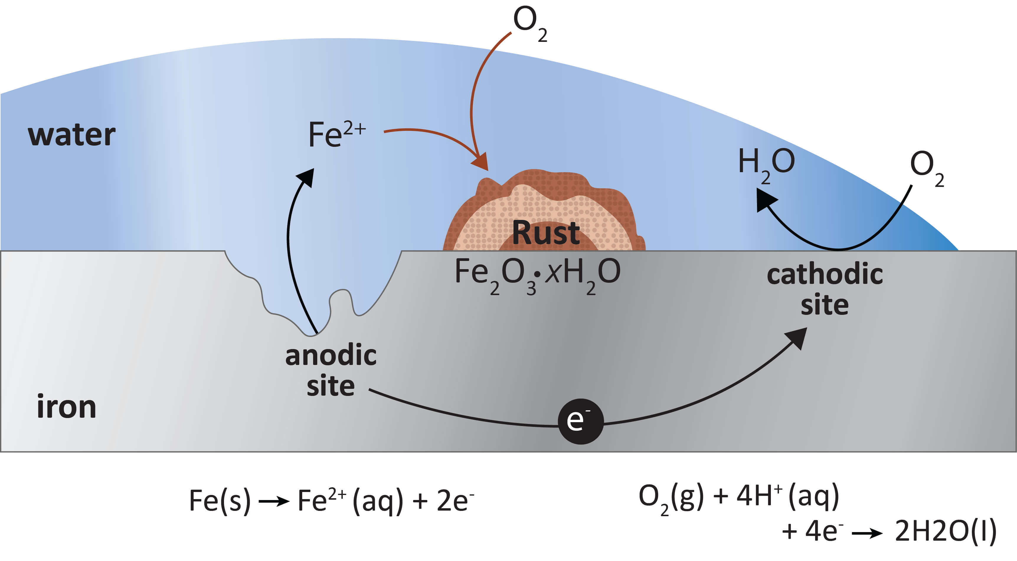 Figure 1. Ferrous surface reacting with air and moisture to cause rusting and degradation.