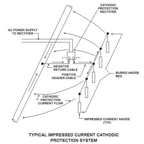 a942777b6f33453e89ebf8da7564929c?width=400 the basics of cathodic protection