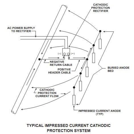 a942777b6f33453e89ebf8da7564929c?width=400 the basics of cathodic protection