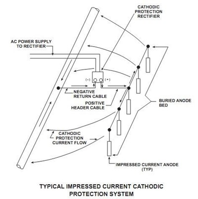 Cathodic Protection 101 on rectifier