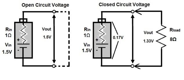 Figure 2. Open circuit voltage (left) vs closed circuit voltage (right).