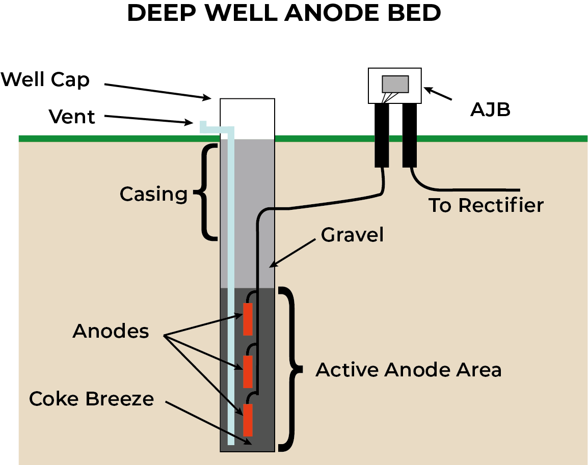 Deep well anode groundbed.
