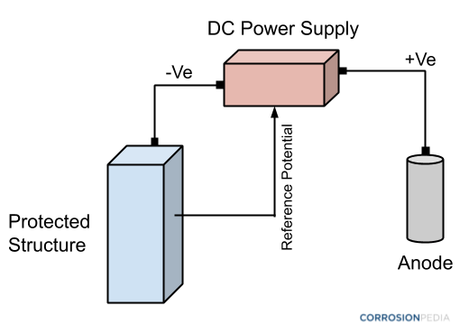 Figure 3. Schematic of an object being protected by an anode using impressed current cathodic protection (ICCP) methods. An external DC power source is involved.
