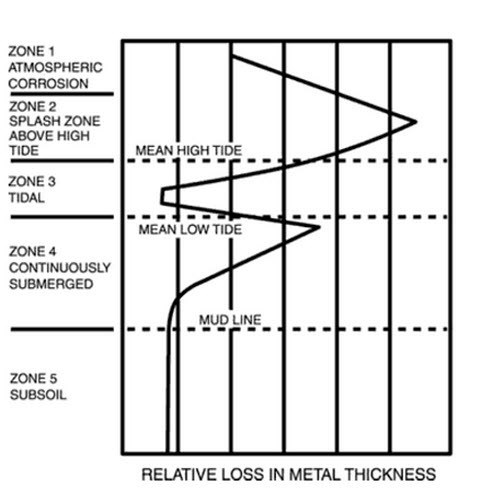 relative loss in metal thickness