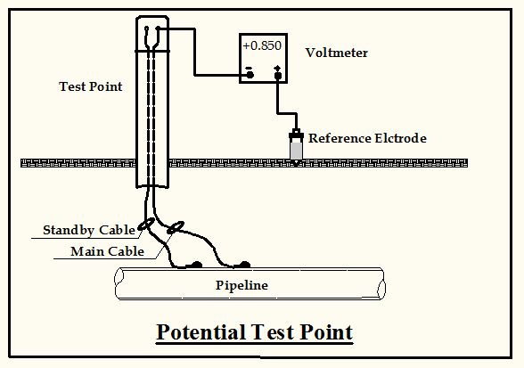 Diagram of potential of the buried pipeline measured with respect to stable reference electrode