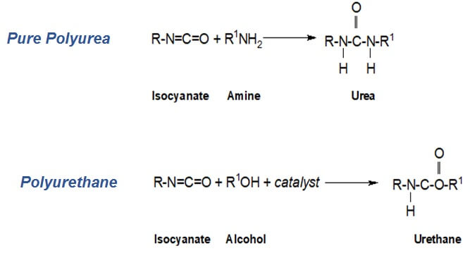 Figure 1. Polyurea and Polyurethane reactions.