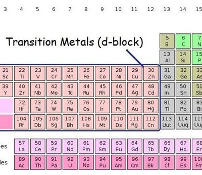 periodic table of elements with d-block transition metals indicated