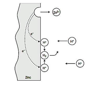 Corrosion Electrochemistry: The 6 Electrochemical