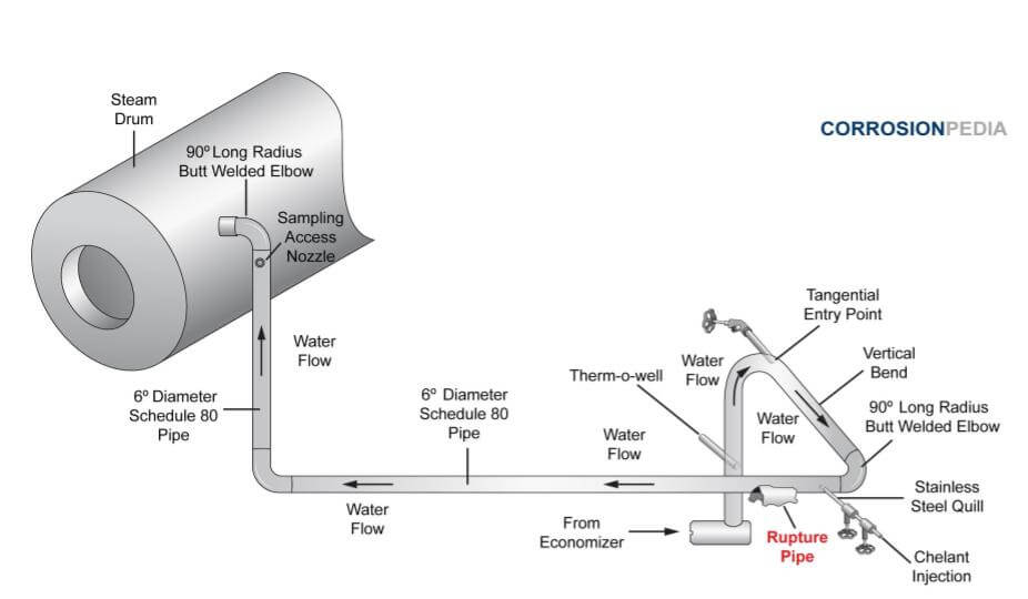 Piping schematic illustrating the boiler system with rupture location indicated.