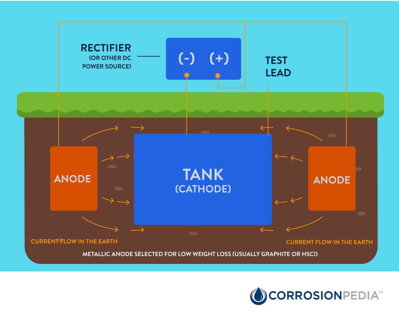 Impressed current cathodic protection.