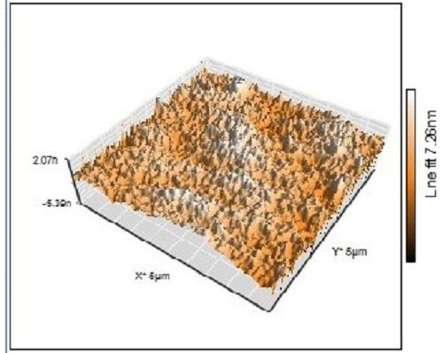 The Science of Anti-Corrosion Thin Films