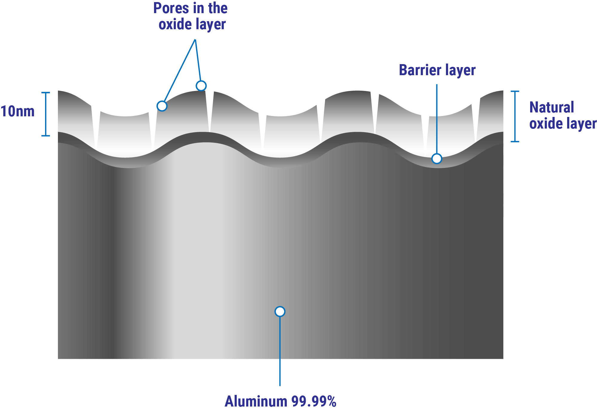 Figure 1. Schematic of the passive oxide film that forms on aluminum.