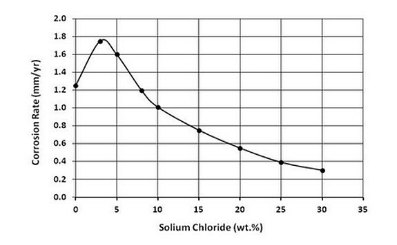 graph of corrosion in seawater - corrosion rate vs. sodium chloride