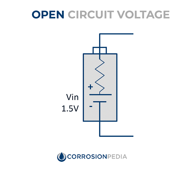 Figure 1. Figure showing an open circuit, i.e., a circuit that is not connected to form a complete electrical path.
