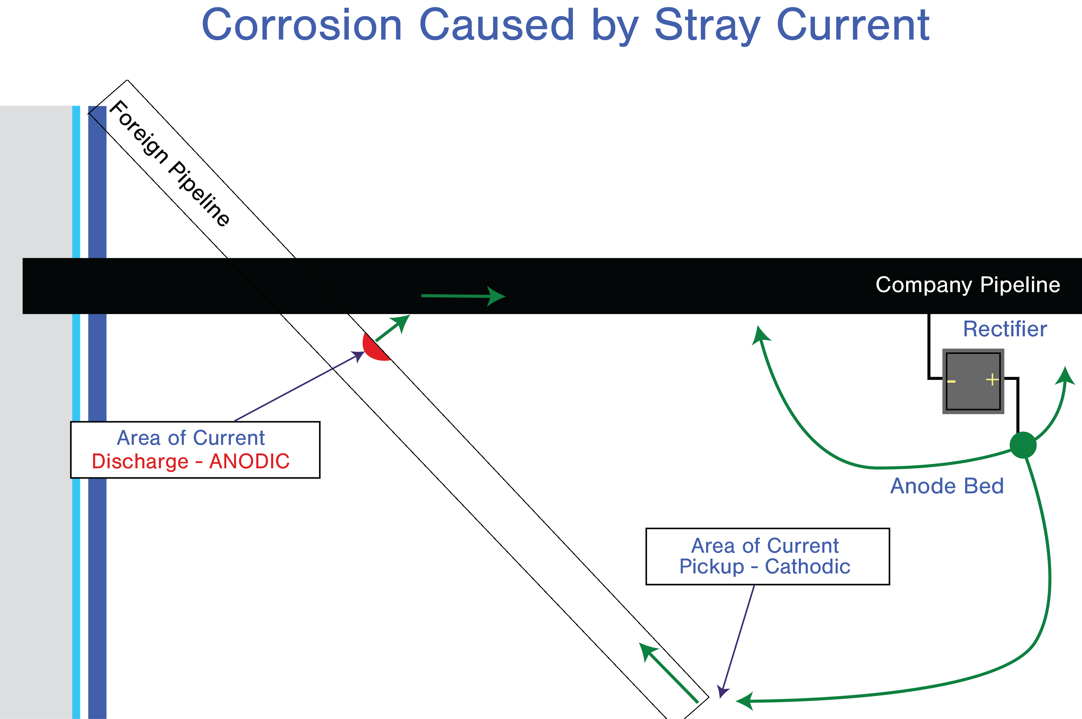Figure 1. Diagram of stray current corrosion.