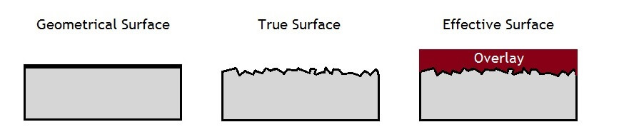 Side view of the geometrical, true and effective surface areas of concrete and concrete with an overlay