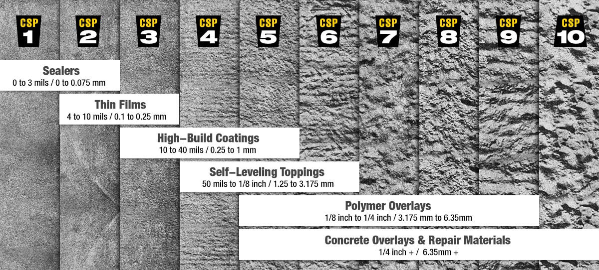 6 Ways To Measure Surface Profiles For Concrete Surface
