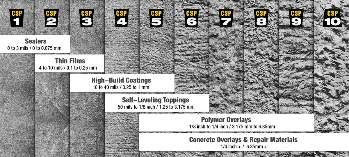 CSP Materials Chart