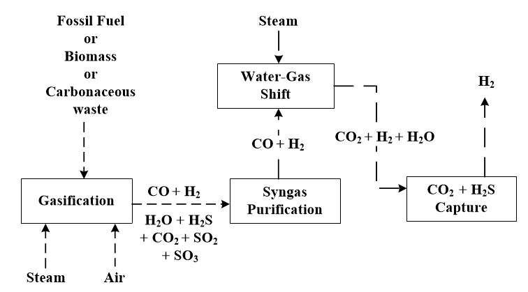 Potential Causes of Corrosion in Pre-combustion and Hydrogen Production Process Plants