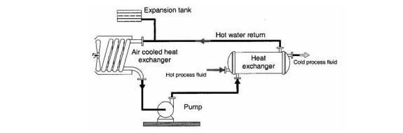 Closed Recirculating Cooling System