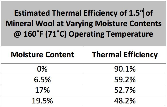 Table 1. Thermal efficiency of mineral wool at 160°F operating temperature.