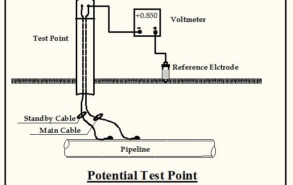 overview of cathodic protection potential measurement an overview of cathodic protection potential measurement