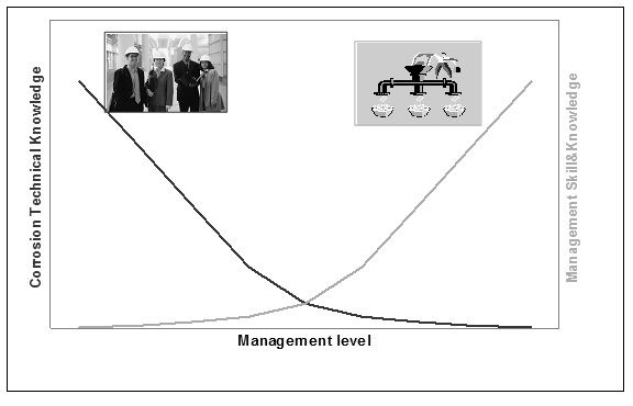 Figure 1. Relationship of corrosion knowledge and corrosion management.