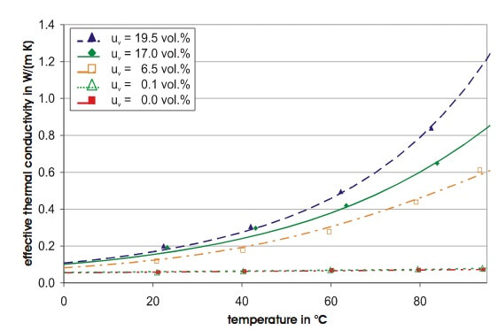 Figure 2. Measured thermal conductivity of mineral wool as a function of the temperature for different moisture contents (uv).