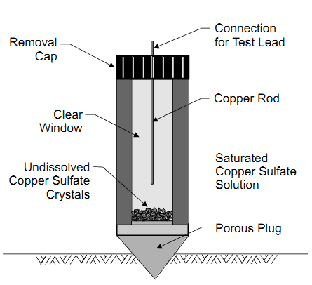 illustration of Half-Cell Maintenance with electrode