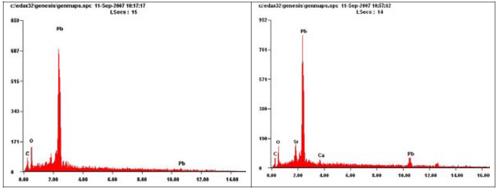 Figure 9. EDS patterns from Scanned images of Pb carbonate (left) and Pb oxide (right).
