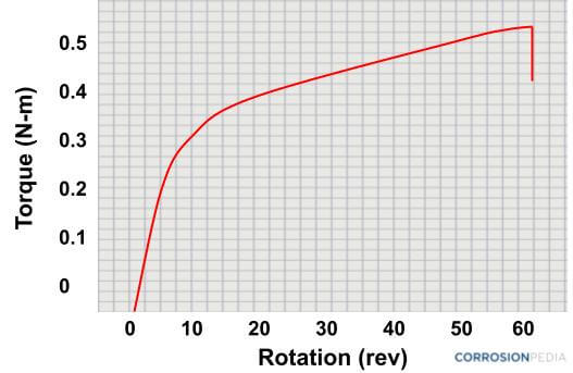 Sample output from a torsion test.