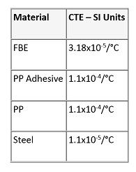 table of Thermal Expansion Coefficient of Coating Layers and Steel