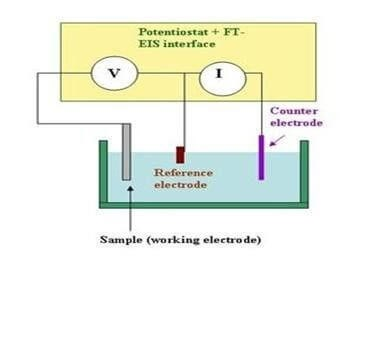 diagram of working electrode