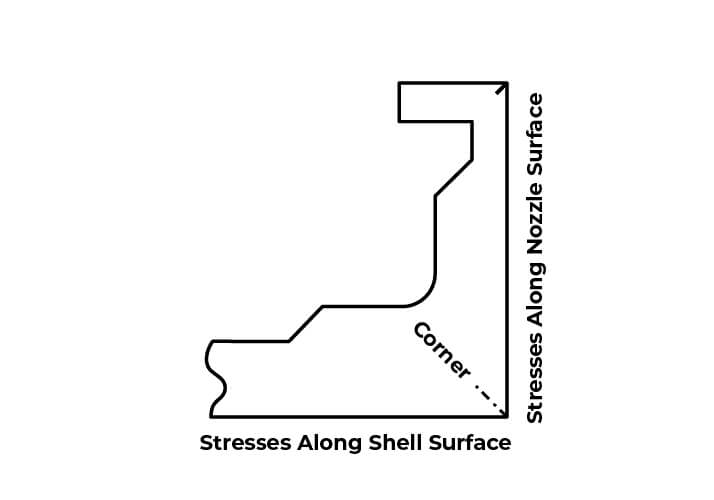 Figure 3. Complex principle stresses along the shell to nozzle joint.