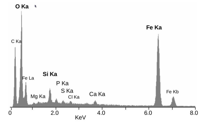 Figure 1. Elemental Energy dispersive X-Ray microanalyses from a mineral particle ~2 μm diameter. The peaks are labelled with the line of the corresponding element.