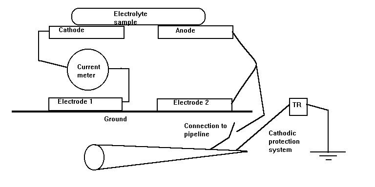 Procedure to use the Alexander cell.