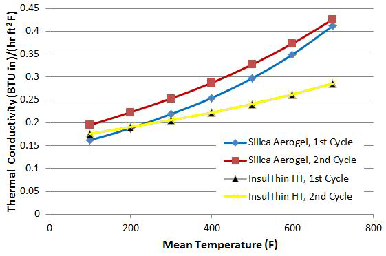Third-Party Long-Term Testing: CUI & Thermal Results