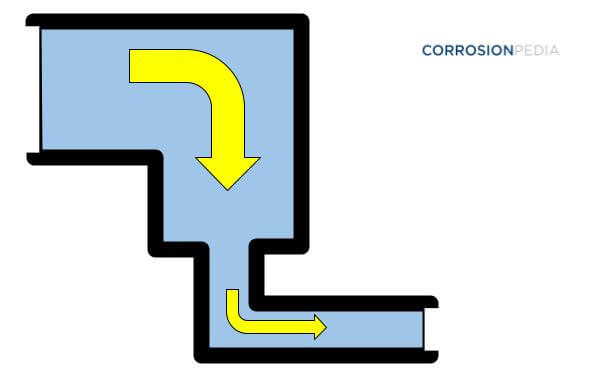 Figure 1. Minor head loss caused by obstacles such as changes in the shape of the pipe and elbow joints.