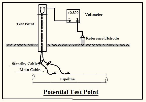 An Overview Of Cathodic Protection Potential Measurement